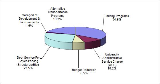 UA PTS | Parking Costs