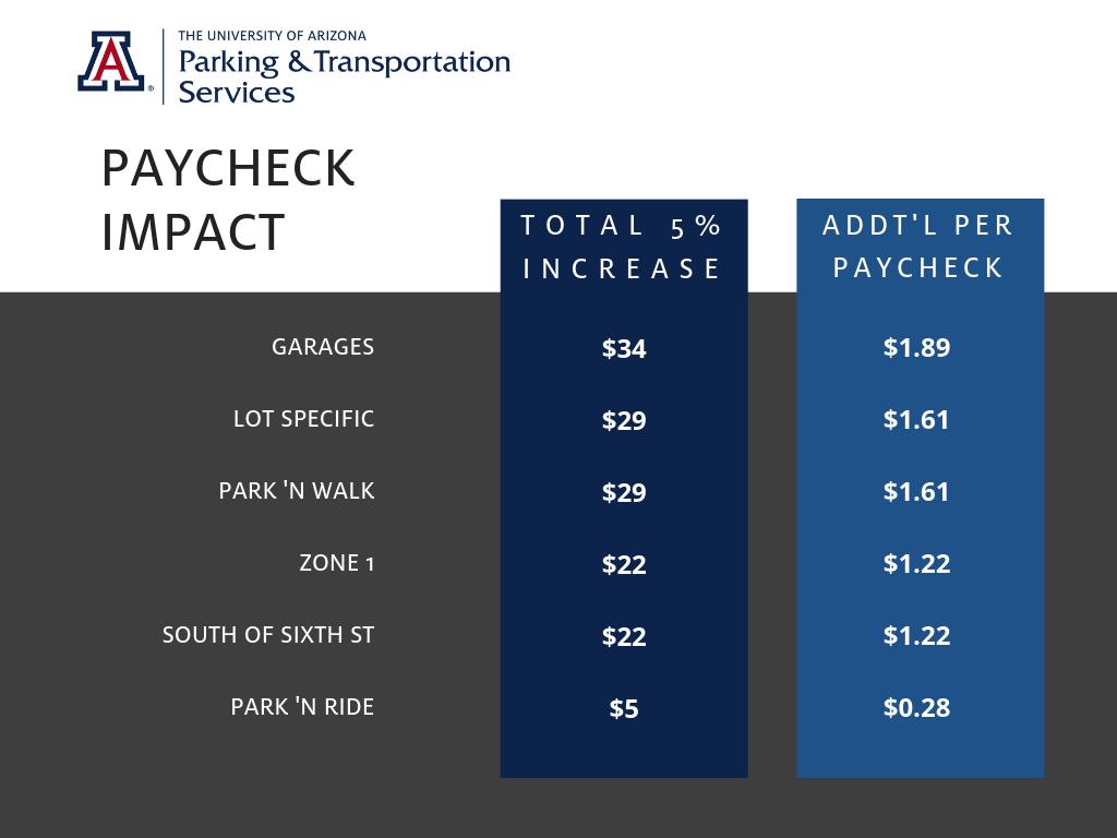 UA PTS | Program Update: Parking Permit Rates 2019-2020